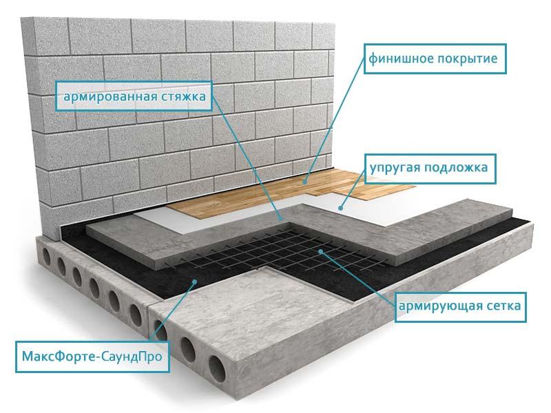 для гидроизоляция ванной полимерная