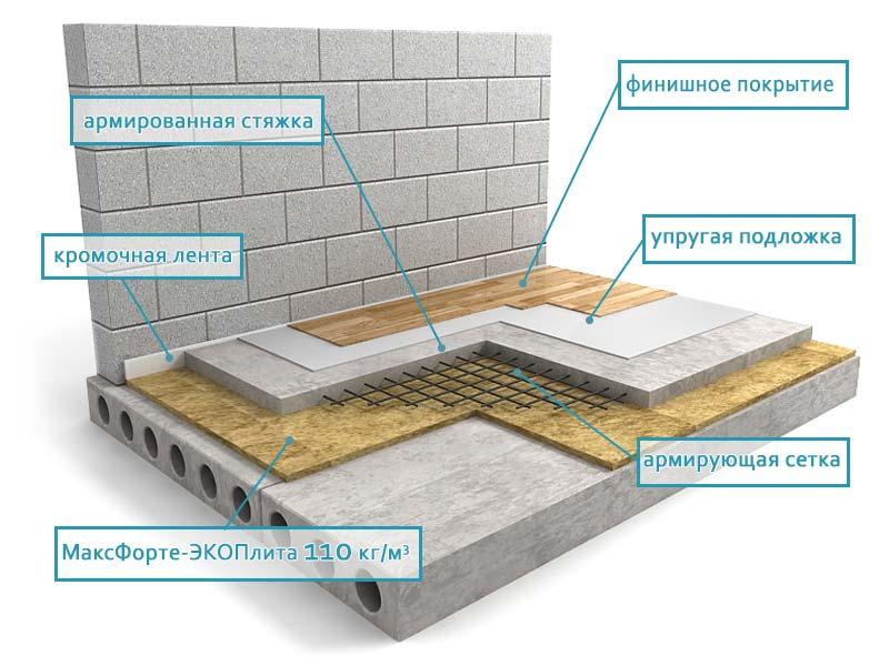 При материалы пола применяющиеся гидроизоляции